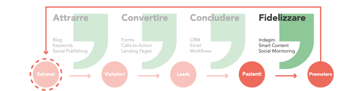 Inbound marketing: fase di fidelizzazione